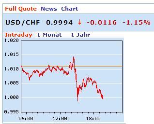 Dollar unter 1 CHF
