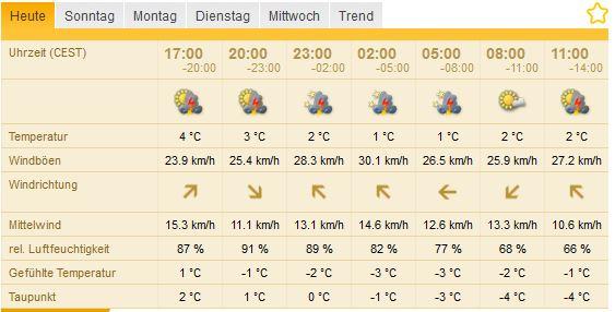 Das Wetter auf dem Jungfraujoch