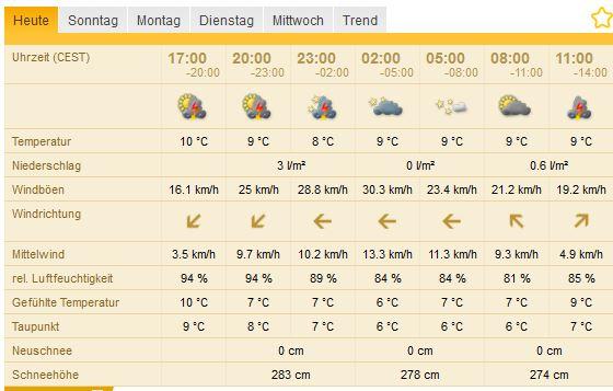 Wetter auf dem Säntis