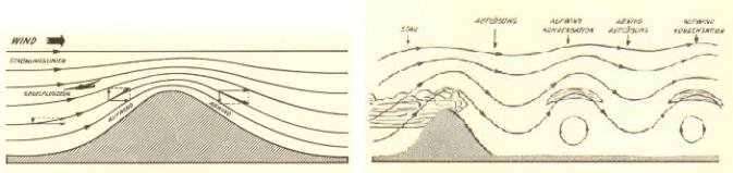 Aufwinde am Hang oder in Wellen