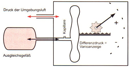 Dosenvariometer
