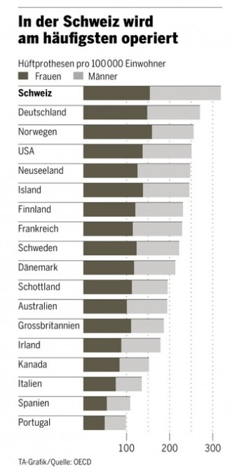 Bild: Gesundheitskosten im Vergleich, OECD