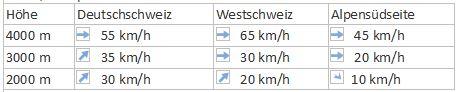 Wind 28 .4. 16